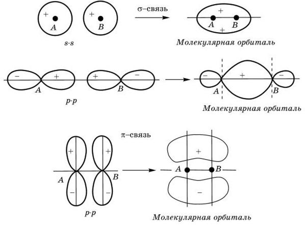 максимальное число электронов занимающих 3s орбиталь ипотечный калькулятор онлайн банк открытие рассчитать