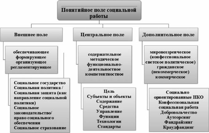 цели категории модели социальной работы