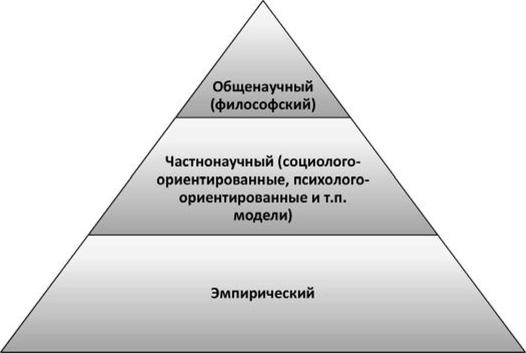 Модели межведомственного взаимодействия в практике социальной работы курсовая работа на тему модели информационных систем
