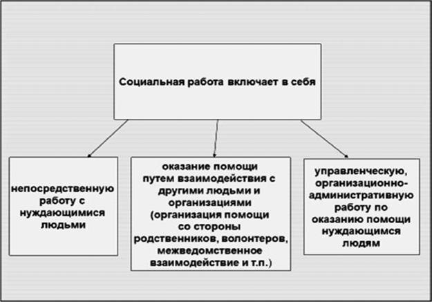 Модели межведомственного взаимодействия в практике социальной работы отправить портфолио в модельное агентство