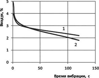 Воздух в бетонной смеси купить вибратор для бетона на 220 вольт в москве