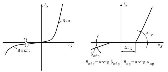 Пример статических ВАХ полупроводниковых ключей