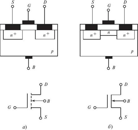 Структуры и символы МОП-транзисторов с проводящим каналом /1-типа