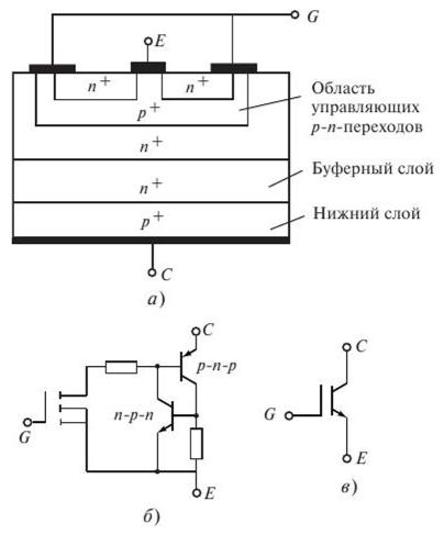 Структура (я), эквивалентная схема (б) и символ (в) биполярного транзистора с изолированным затвором