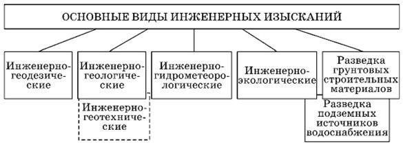 ВИДЫ ИНЖЕНЕРНЫХ ИЗЫСКАНИЙ - Основы инженерных изысканий в строительстве