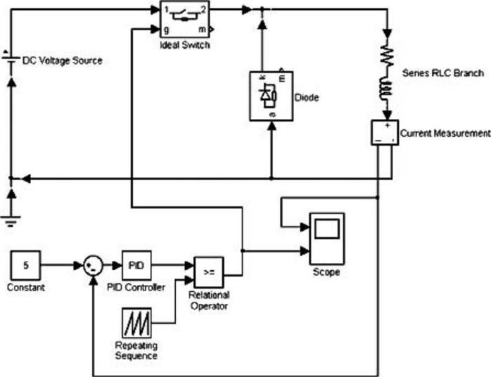 Пример моделировании импульсного регулятора