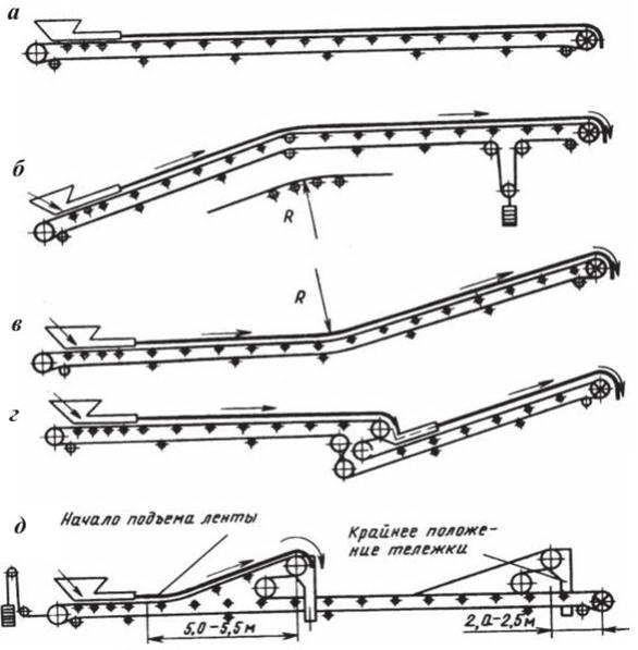 Трассы ленточных конвейеров купить фольксваген транспортер в пензе