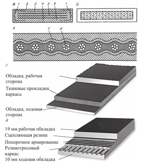 Тканевые ленты для конвейера анализ внешней среды элеватора
