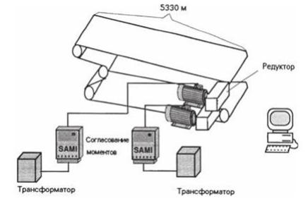 Плавный пуск ленточного конвейера сайт кмз конвейерного оборудования