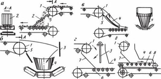 Разгрузочное устройство ленточных конвейеров рабочая ветвь конвейера это