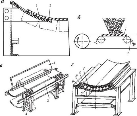 Загрузочные и разгрузочные устройства ленточных транспортеров конвейер в 1200 технические характеристики