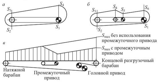 Масса ленты конвейера назначение натяжных устройств на конвейерах