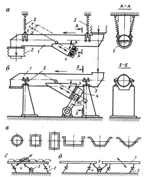 Типы вибрационных конвейеров винтовые конвейеры шнековые