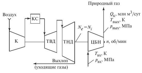 Расчетная схема ГПА с газотурбинным приводом