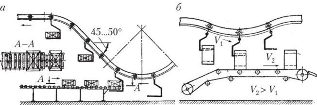 Выбор типа конвейеров вредные факторы машиниста конвейера