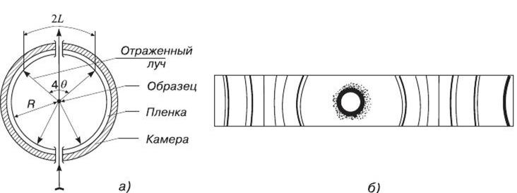 Конусное расположение фотопленки в методе порошка