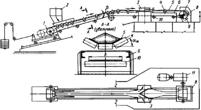Разгрузочная тележка конвейера принцип работы шнековые транспортеры чертеж