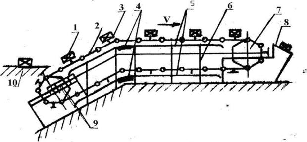 Конвейеры гибкий тяговый элемент назначение привода ленточного конвейер