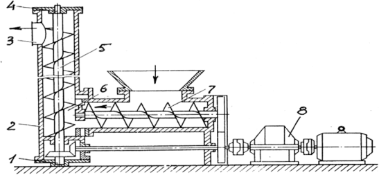 Винтовые конвейеры общего назначения конвейер для круп