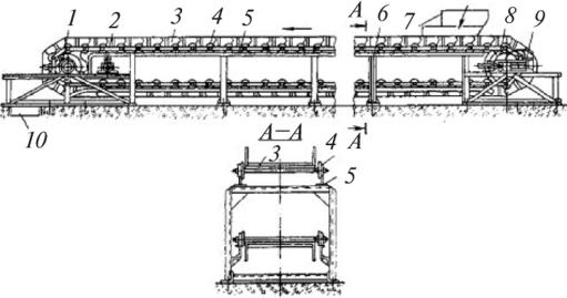 Какой должна быть ширина прохода для обслуживания всех типов конвейеров кроме пластинчатых разборка фольксваген транспортер т4 москва