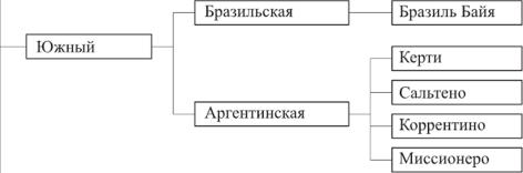 Разновидность табачных изделий купить недорого электронную сигарету в москве