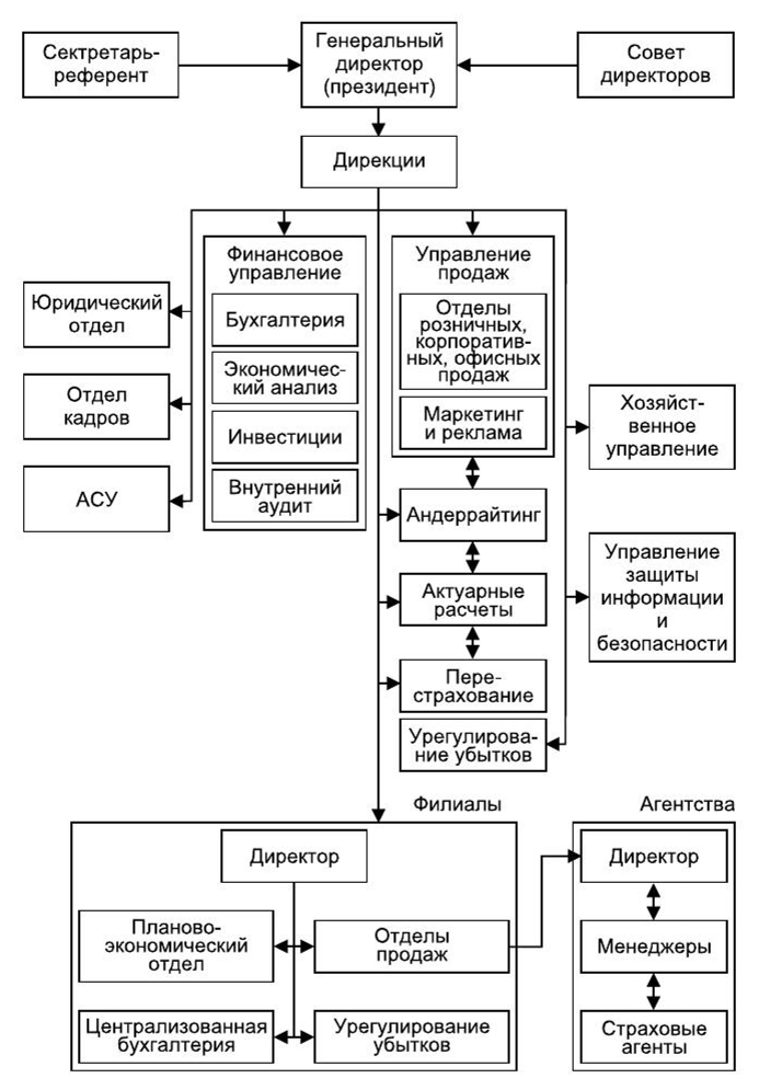 организационные модели по работе с брокерами