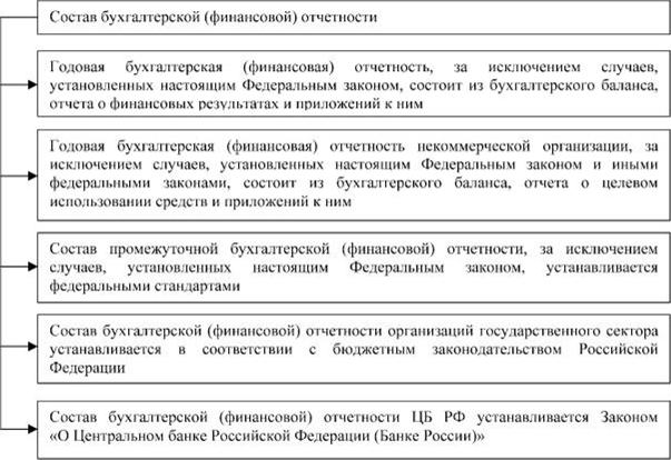 бухгалтерская отчетность некоммерческой организации состав