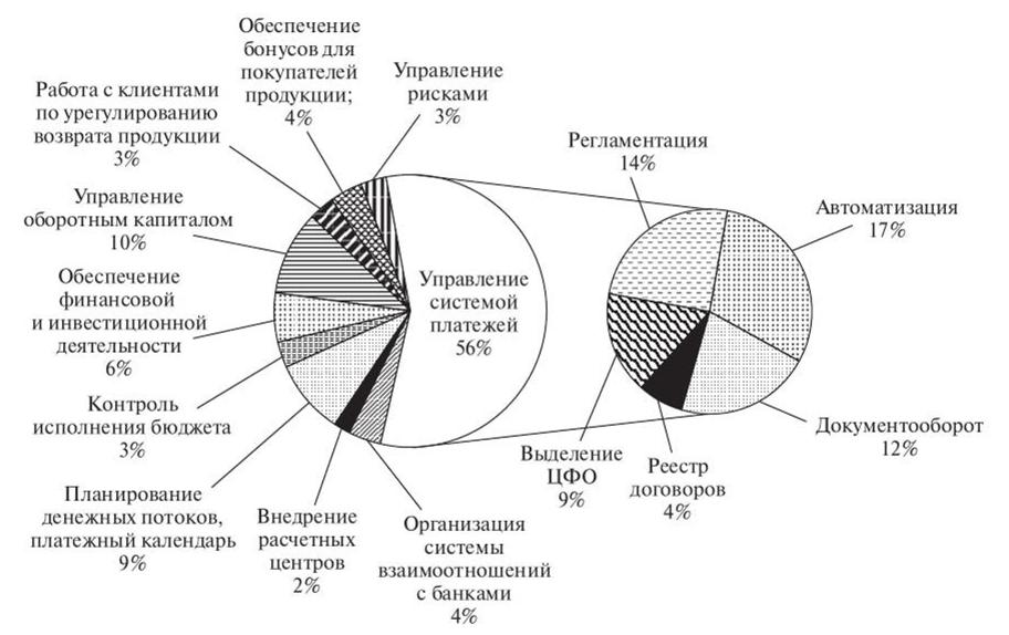 Приоритетность основных функциональных направлений деятельности казначейства