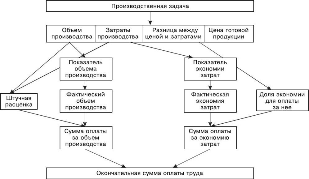 Учет труда на конвейере элеватор завод контакт