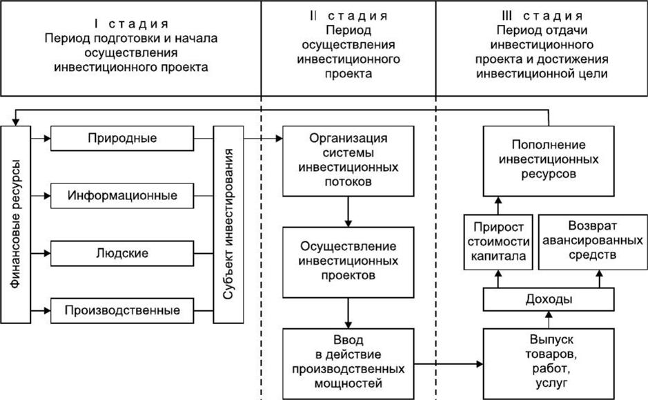 Схема экономического взаимодействия в кругообороте инвестиций