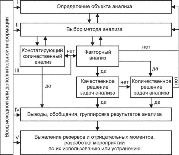 Решение задач по экономическому анализу с выводами решение задач на заказ по сопромату