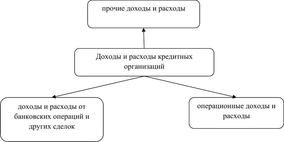 банк является финансово кредитной организацией