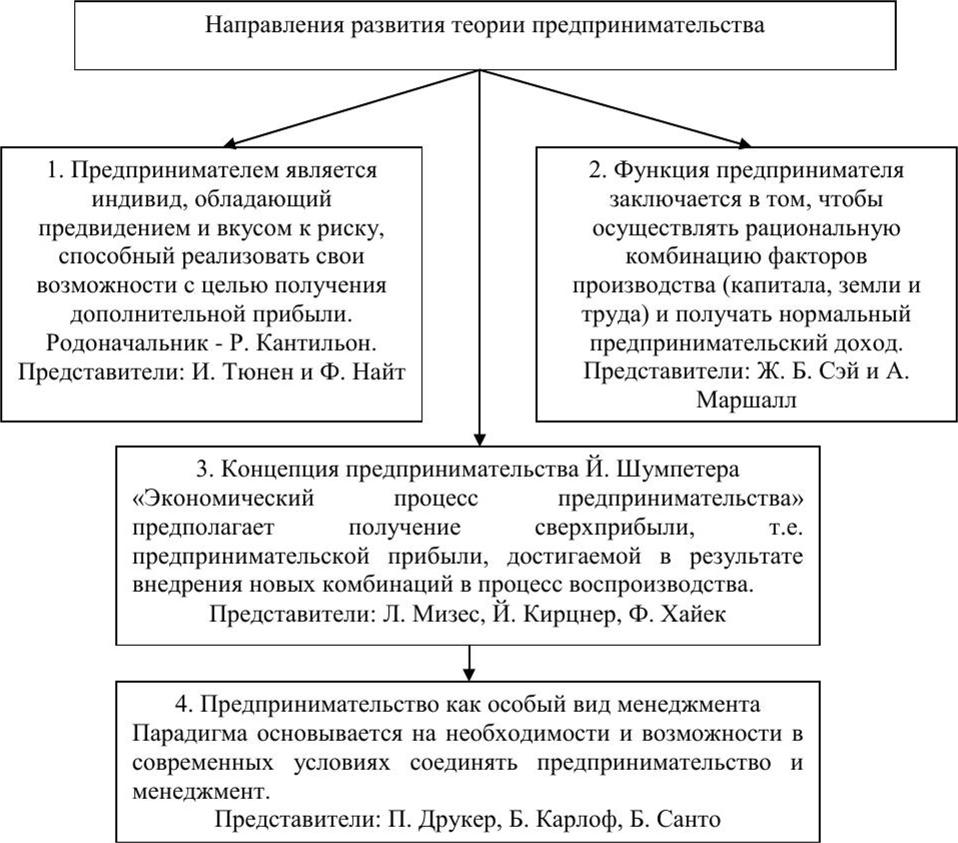 Предпринимательство: теория и история