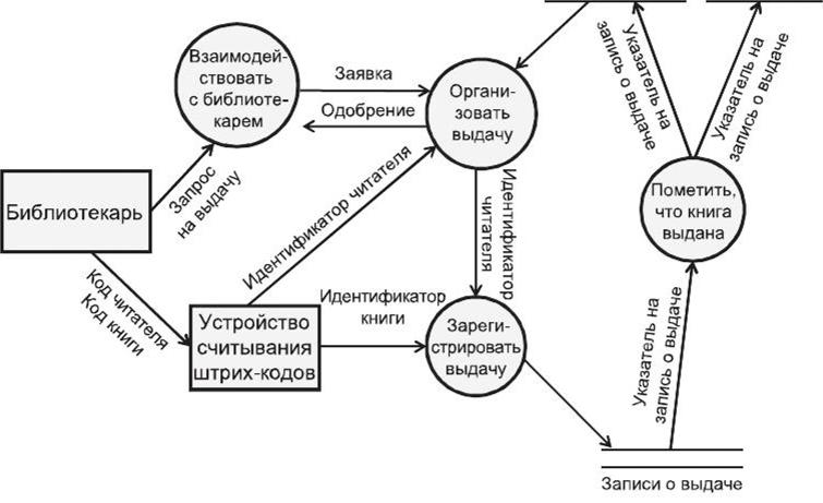 Структурный анализ и проектирование - Системная инженерия
