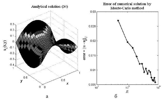 Решение краевых задач методом монте карло сопромат решение задач на реакцию опоры