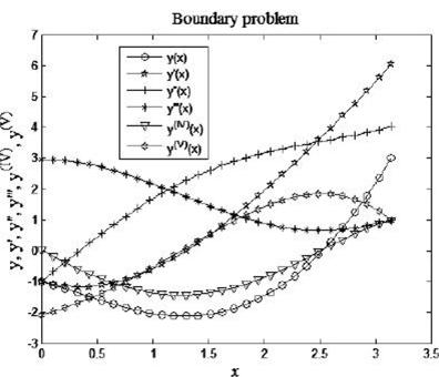 Решение краевых задач в матлаб решение задач где есть аутосомный признак